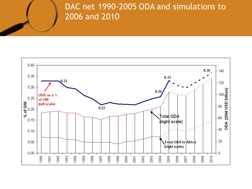 DAC net ODA and simulations to 2006 and 2010