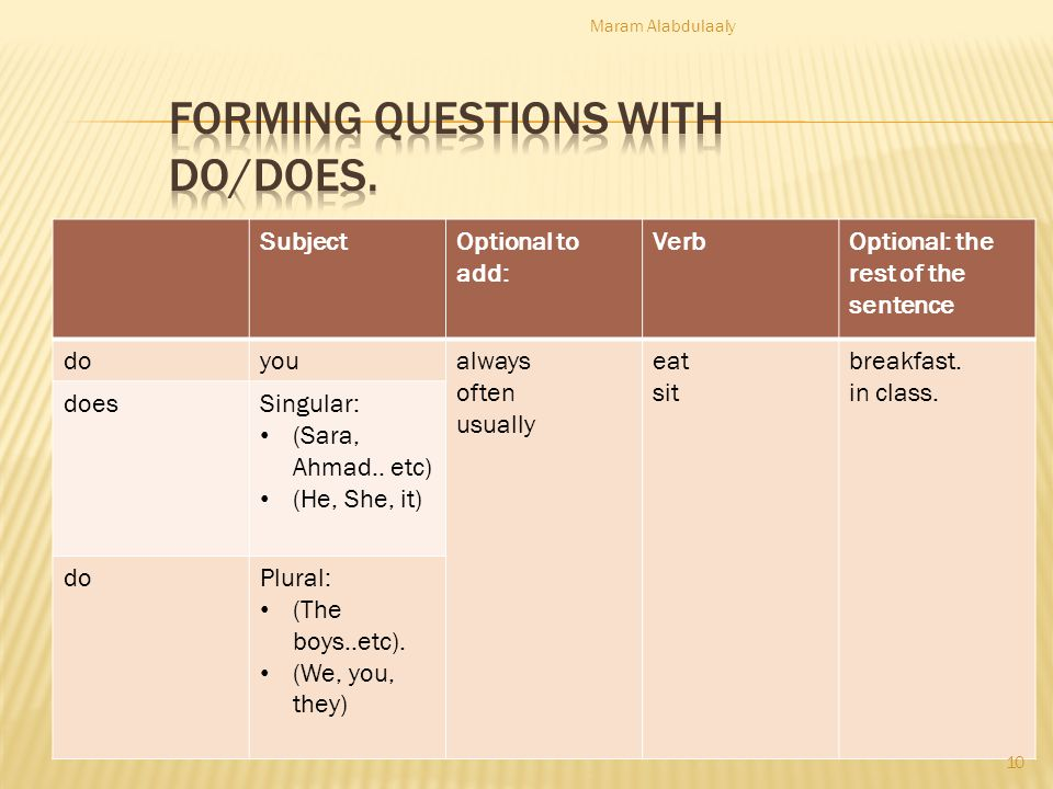 Forming questions with do/does.