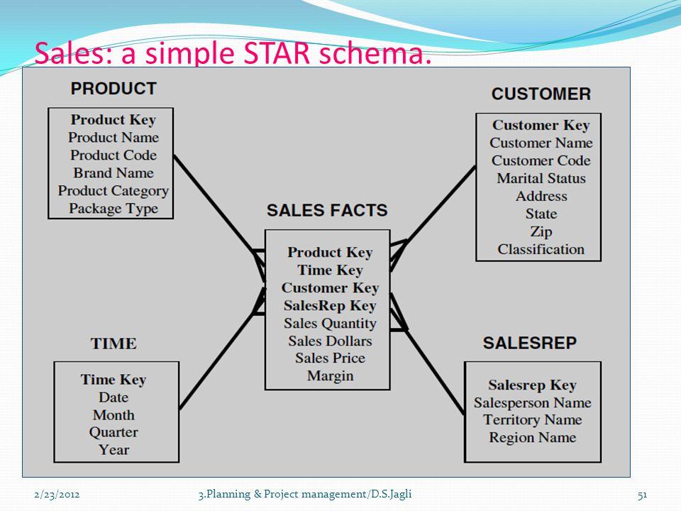 Sales: a simple STAR schema.
