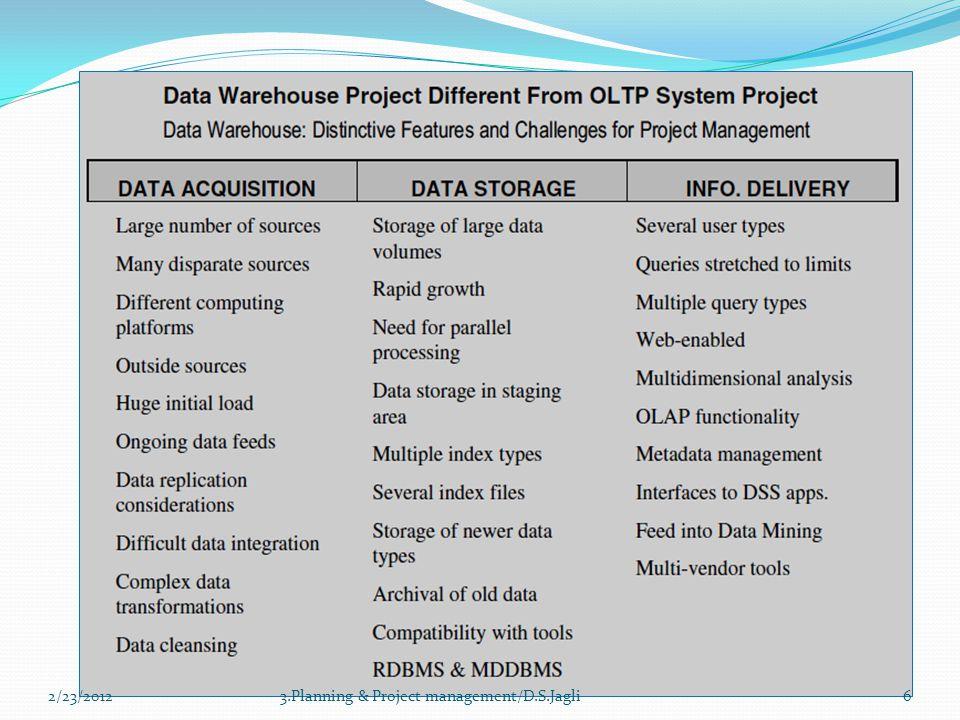 2/23/2012 3.Planning & Project management/D.S.Jagli