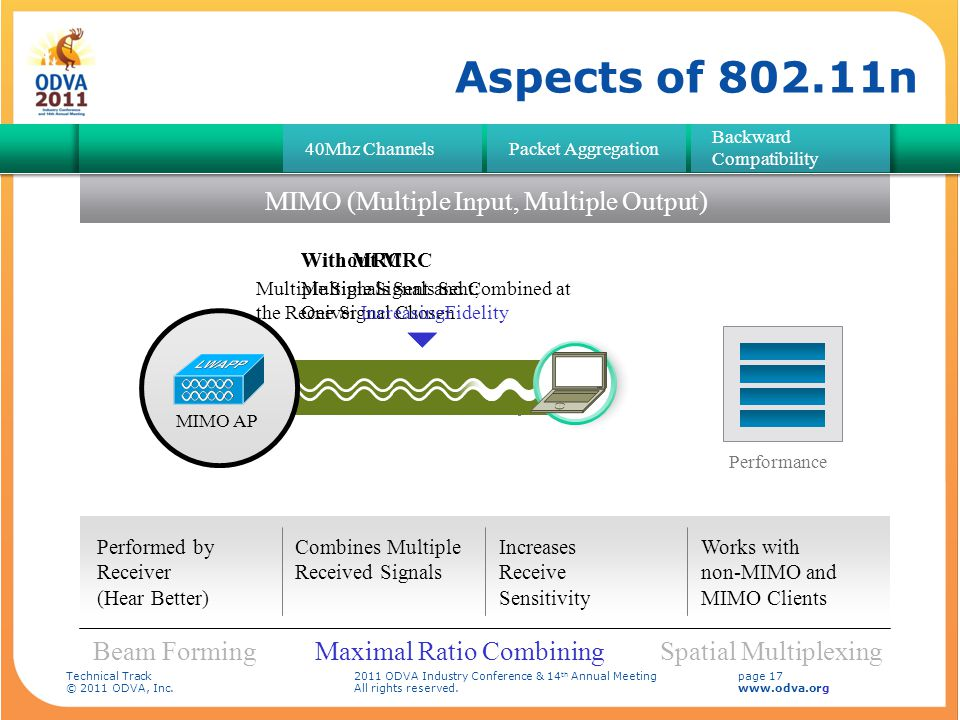 Aspects of 802.11n MIMO (Multiple Input, Multiple Output) Beam Forming