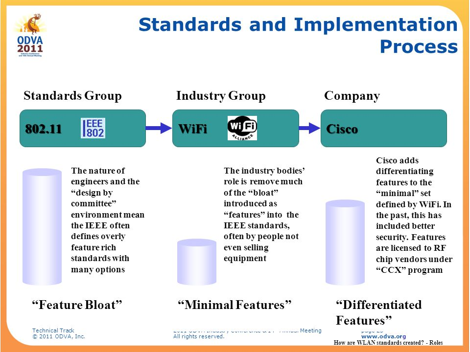 Standards and Implementation Process