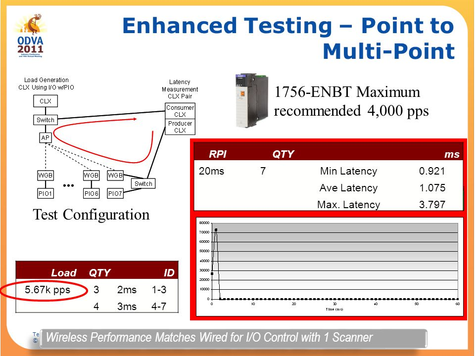 Enhanced Testing – Point to Multi-Point