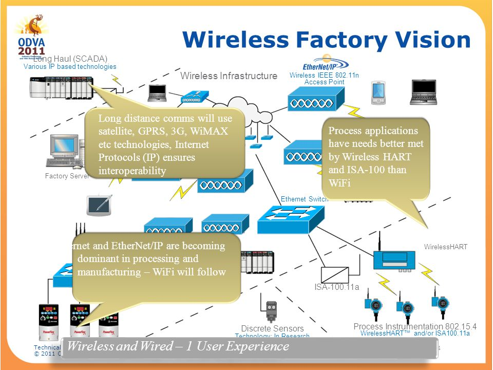 Wireless Factory Vision