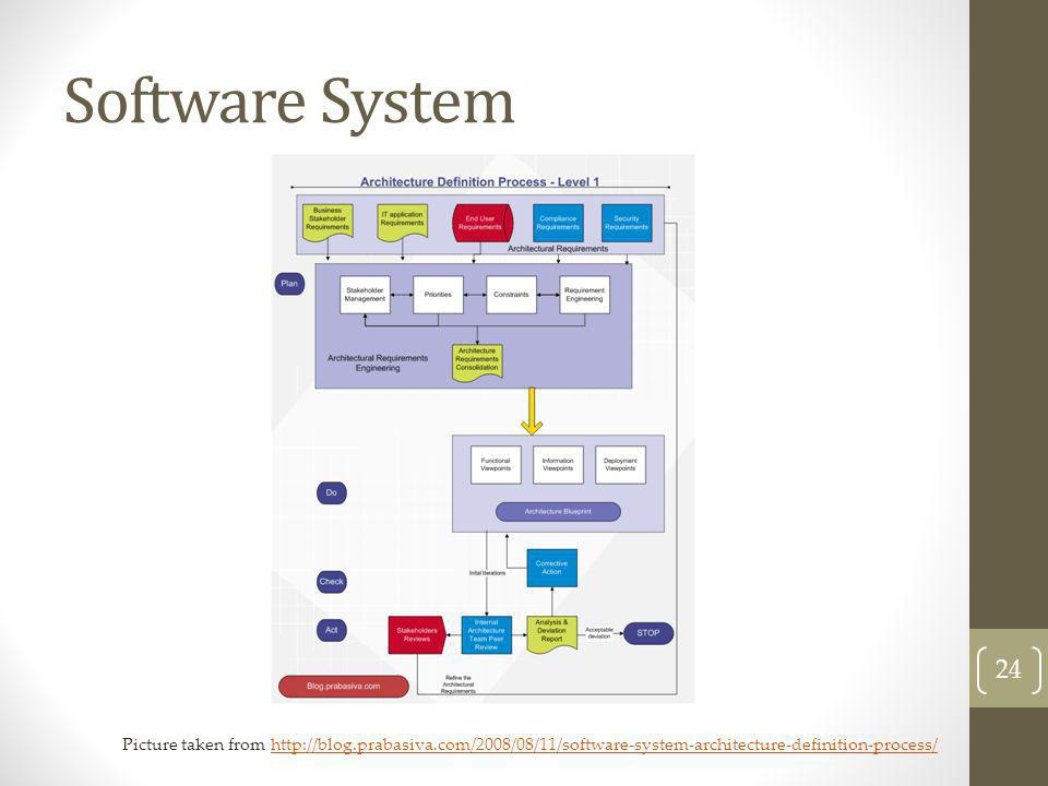 Software System Picture taken from http://blog.prabasiva.com/2008/08/11/software-system-architecture-definition-process/
