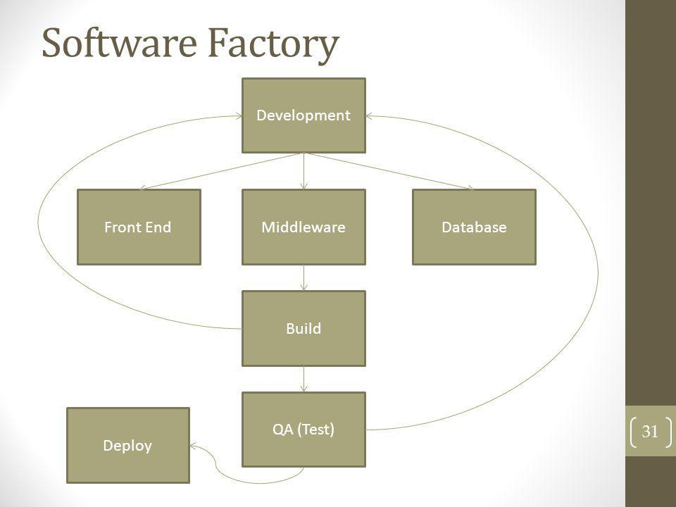 Software Factory Development Front End Middleware Database Build