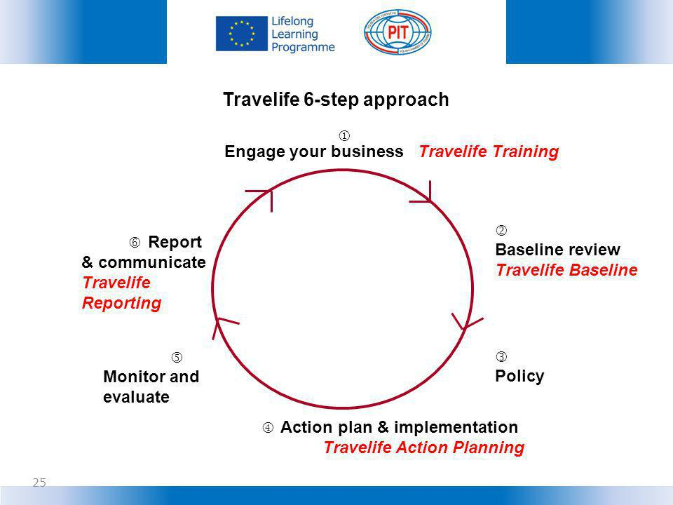 Travelife 6-step approach