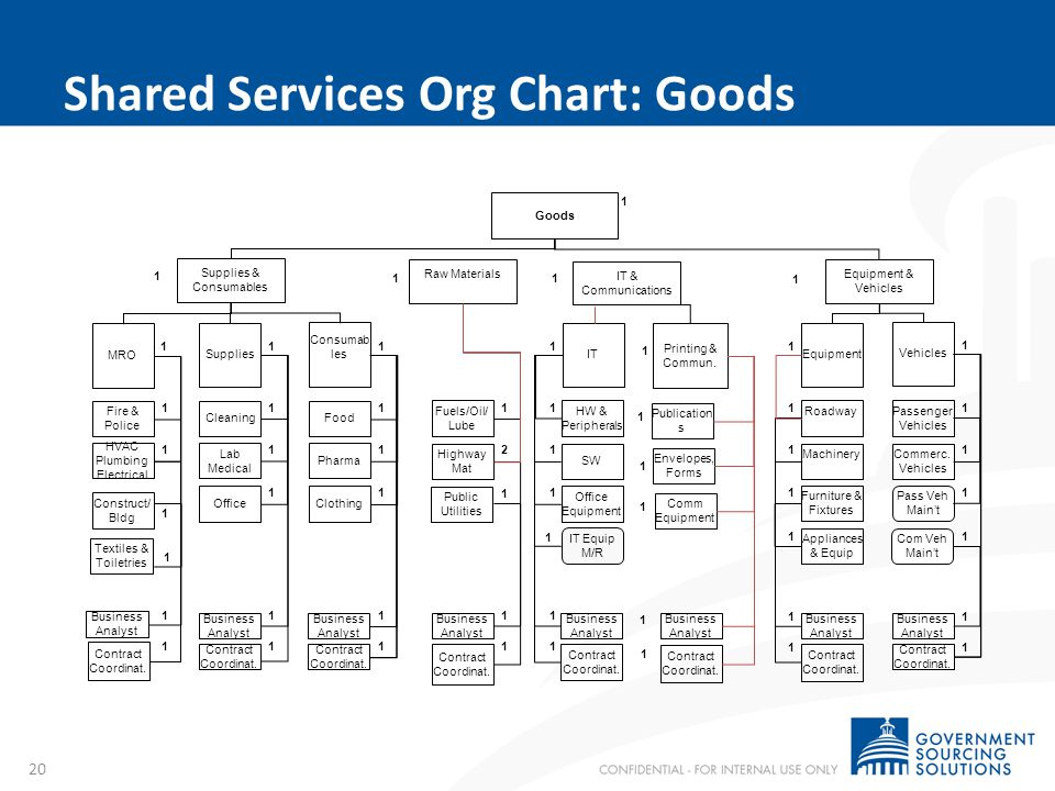 Shared Services Org Chart: Services