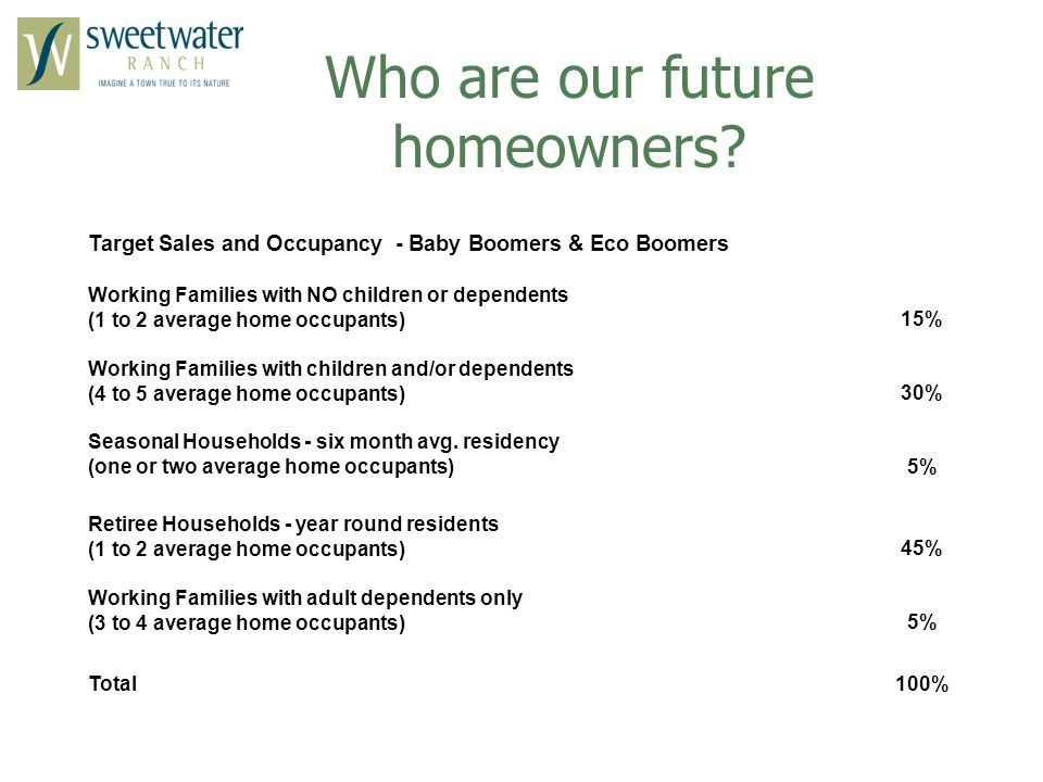 Who are our future homeowners