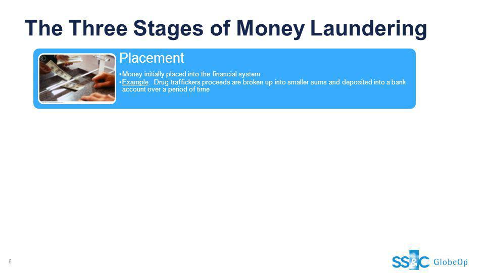 The Three Stages of Money Laundering