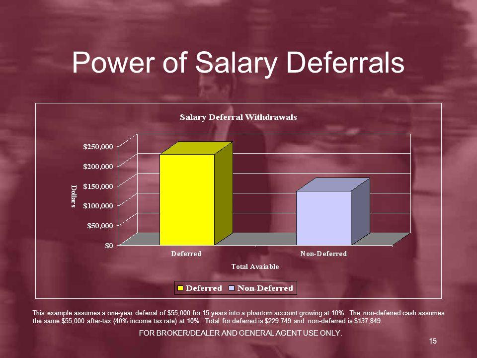 Power of Salary Deferrals