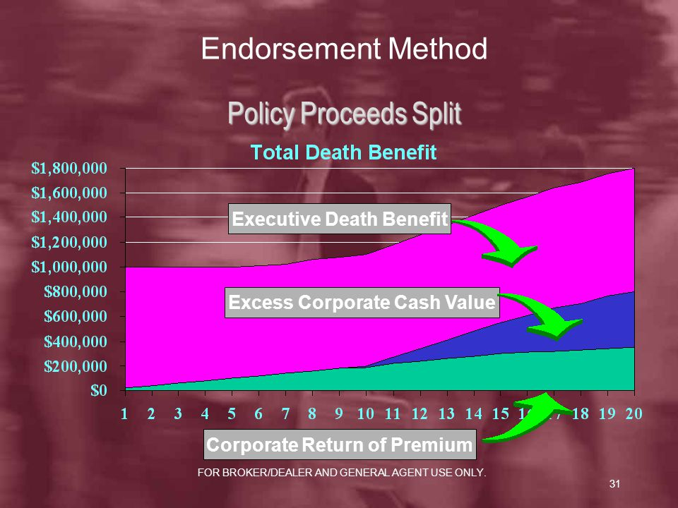 Endorsement Method Policy Proceeds Split Executive Death Benefit