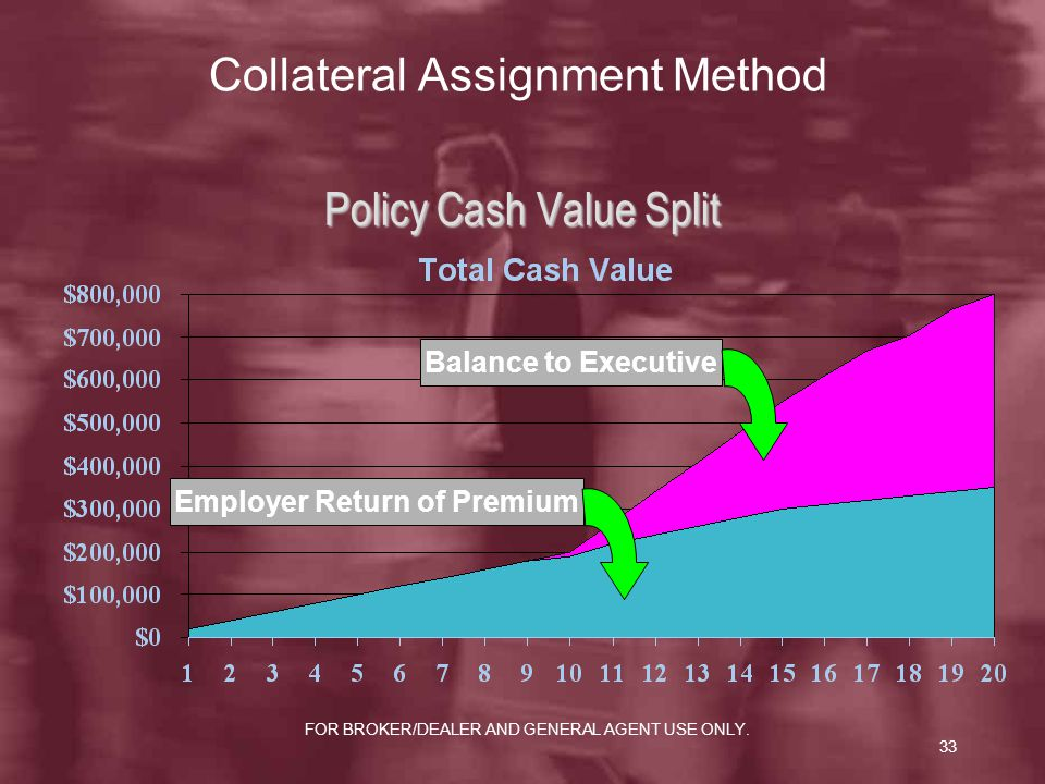 Collateral Assignment Method