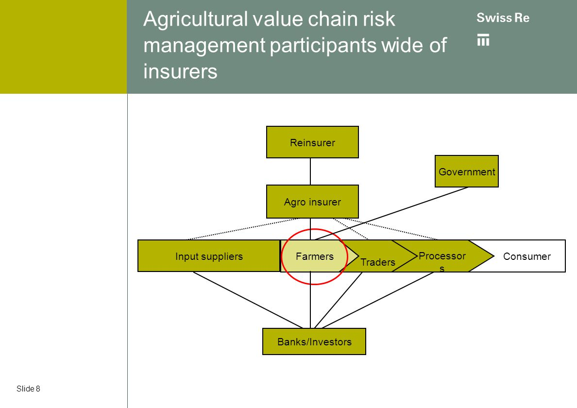 Agricultural value chain risk management participants wide of insurers