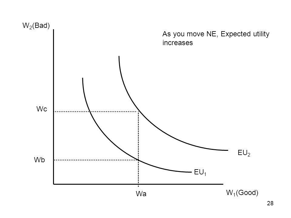 W2(Bad) As you move NE, Expected utility increases Wc EU2 Wb EU1 Wa W1(Good)