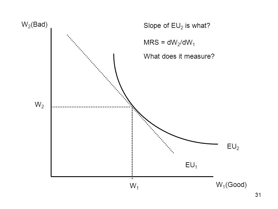 W2(Bad) Slope of EU2 is what MRS = dW2/dW1 What does it measure W2 EU2 EU1 W1 W1(Good)