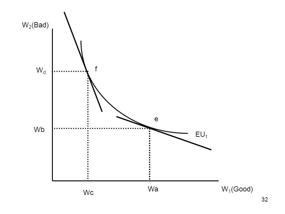 W2(Bad) Wd f e Wb EU1 Wa W1(Good) Wc