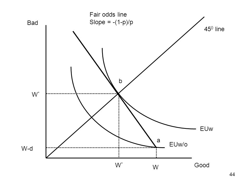 Fair odds line Slope = -(1-p)/p Bad 450 line b W* EUw a EUw/o W-d W* Good W