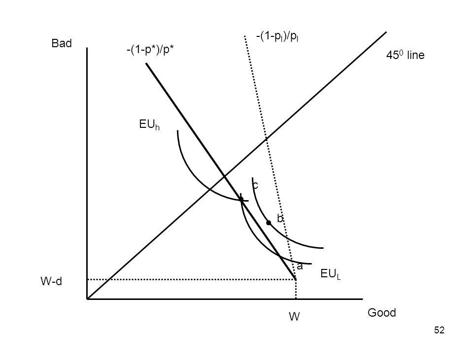 -(1-pl)/pl Bad -(1-p*)/p* 450 line EUh c ● b ● a EUL W-d Good W