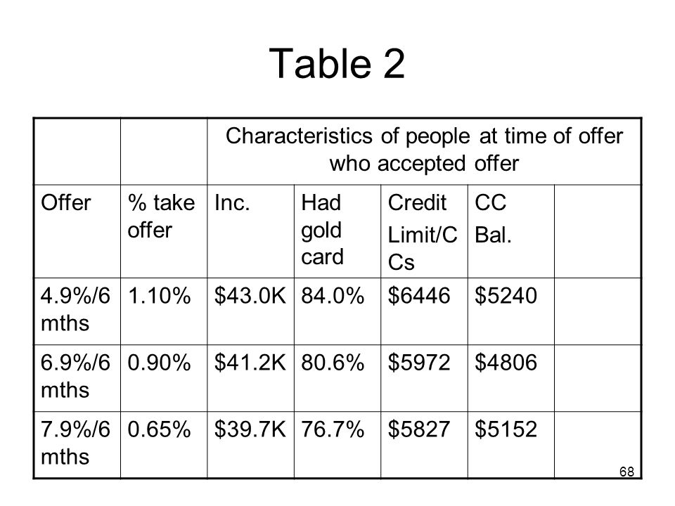 Characteristics of people at time of offer who accepted offer