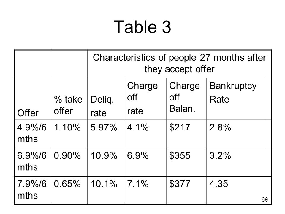Characteristics of people 27 months after they accept offer