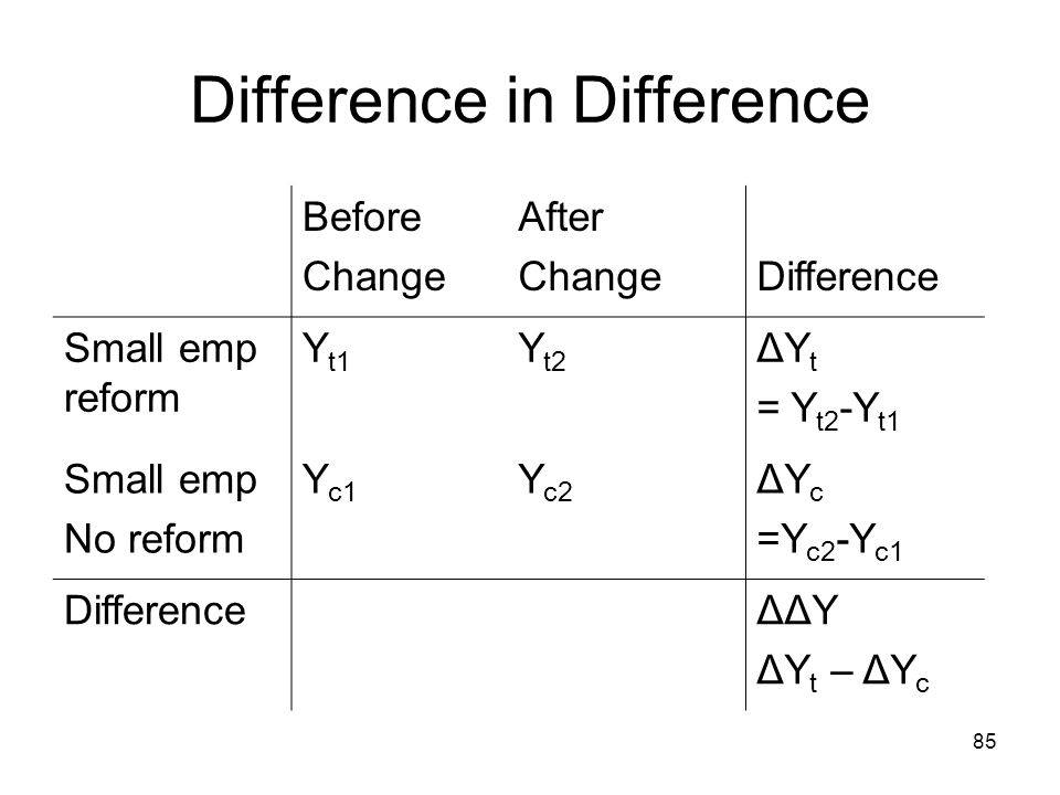 Difference in Difference