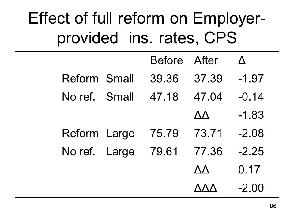 Effect of full reform on Employer-provided ins. rates, CPS