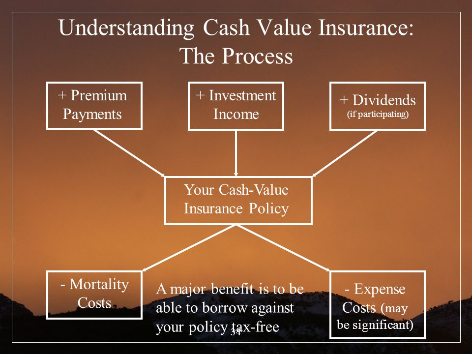 Understanding Cash Value Insurance: The Process