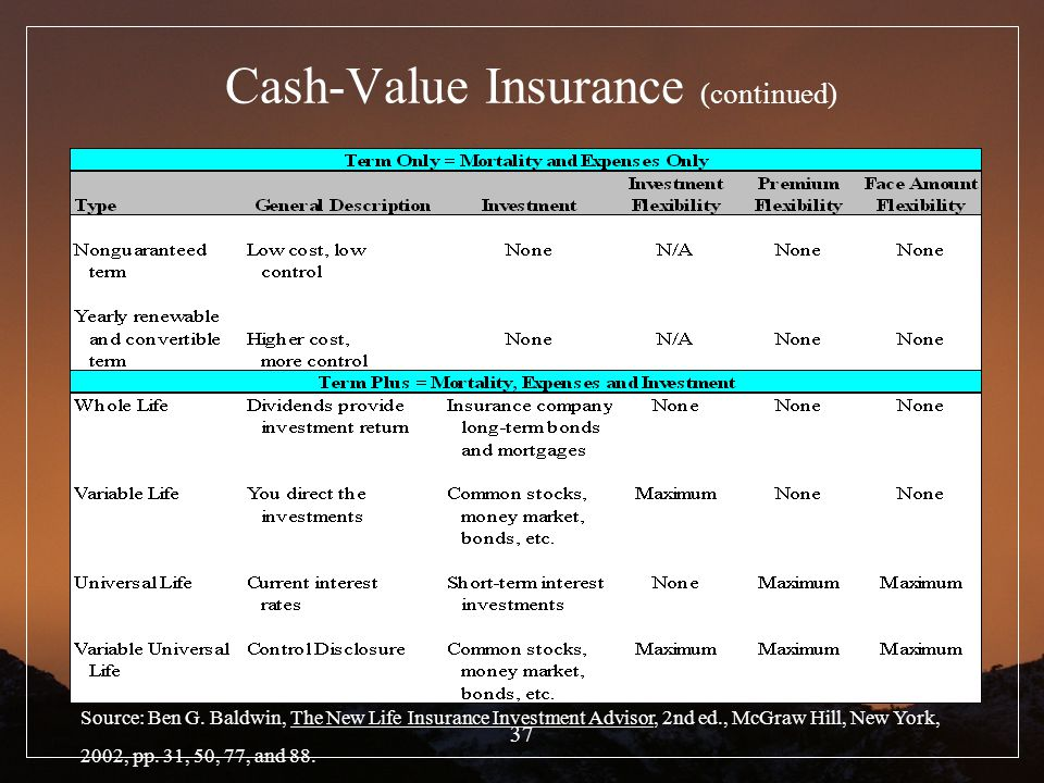 Cash-Value Insurance (continued)