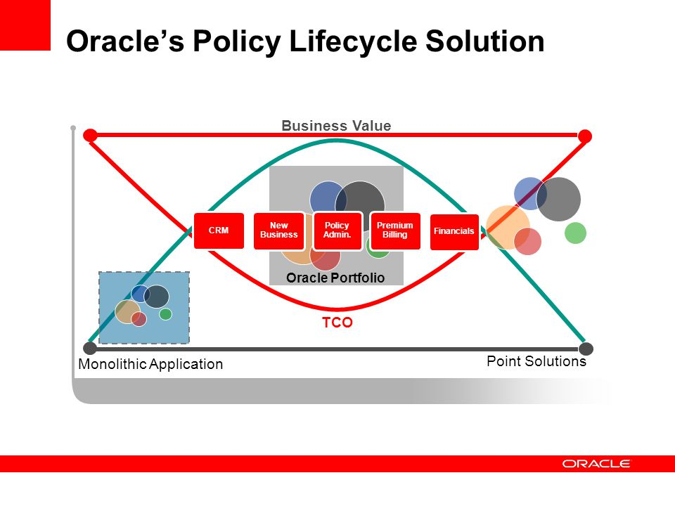 Oracle's Policy Lifecycle Solution