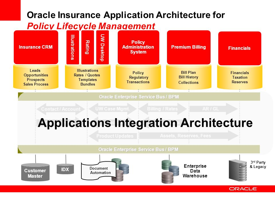 Applications Integration Architecture