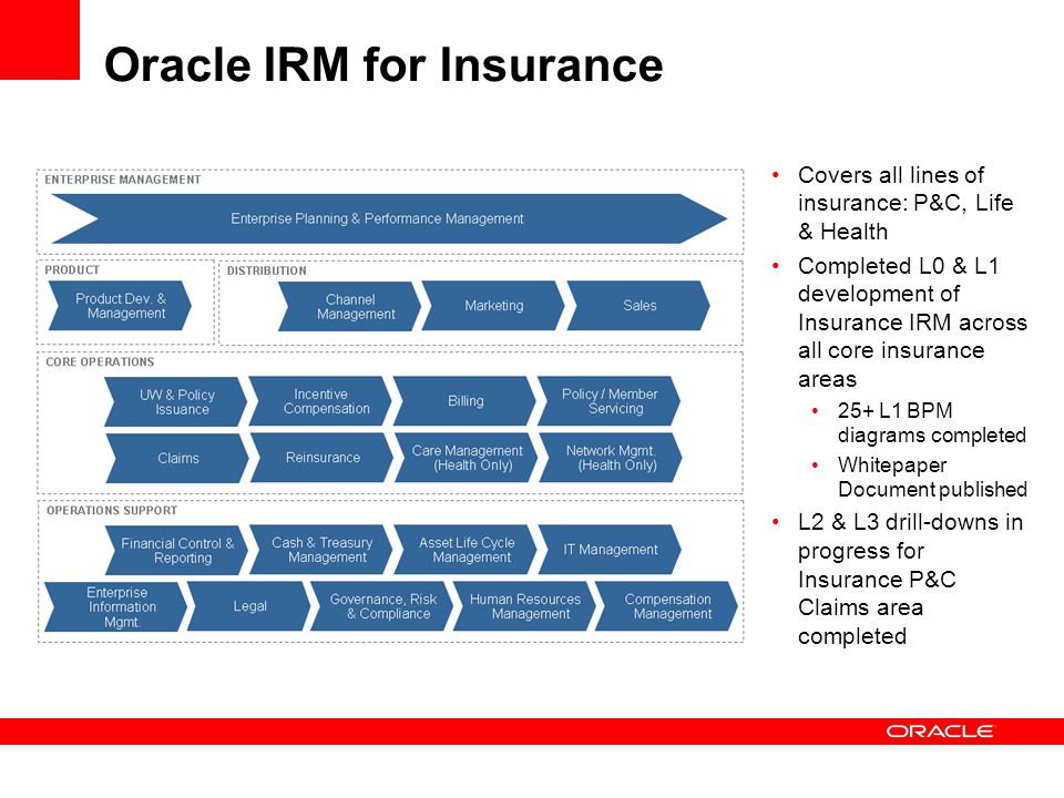 Oracle IRM for Insurance