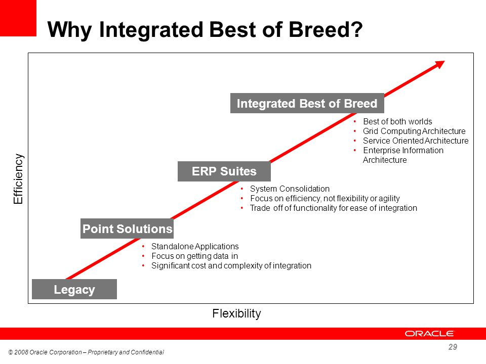 Why Integrated Best of Breed