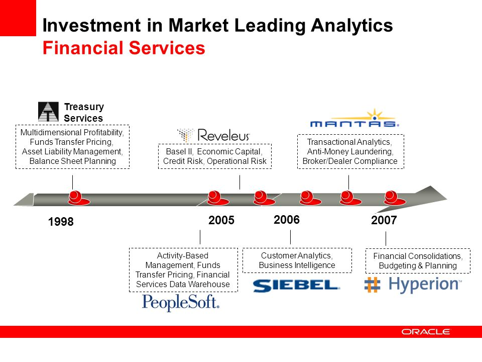 Investment in Market Leading Analytics Financial Services