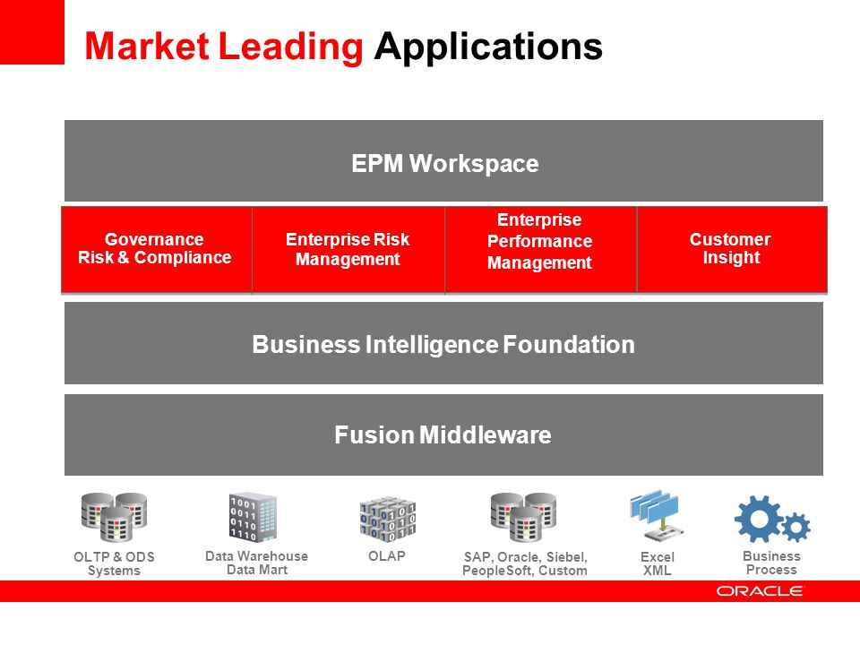 Market Leading Applications