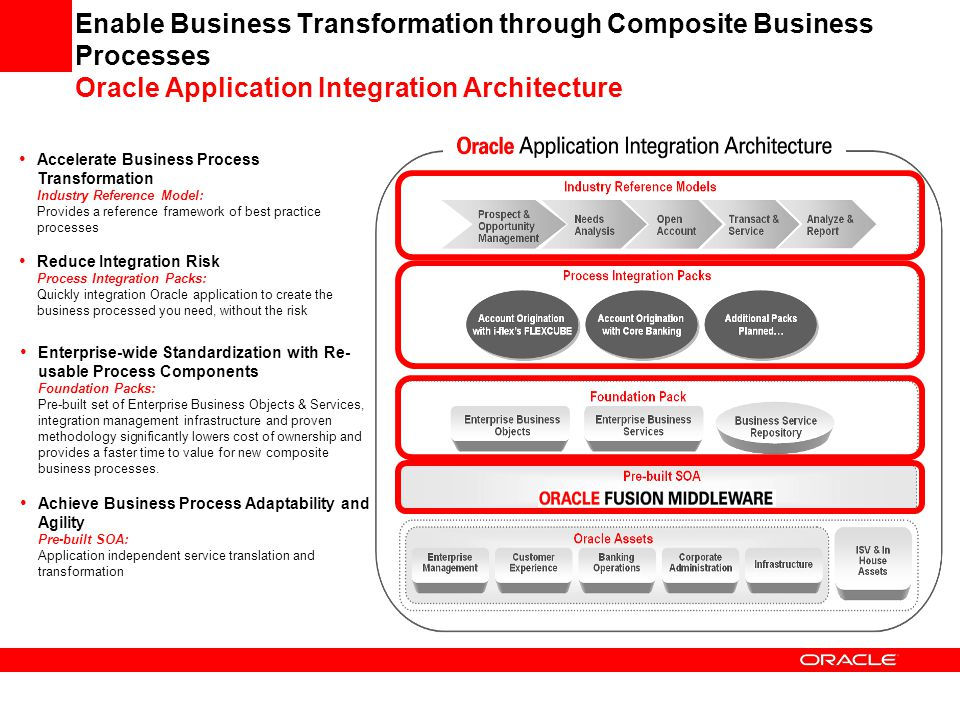 Enable Business Transformation through Composite Business Processes Oracle Application Integration Architecture