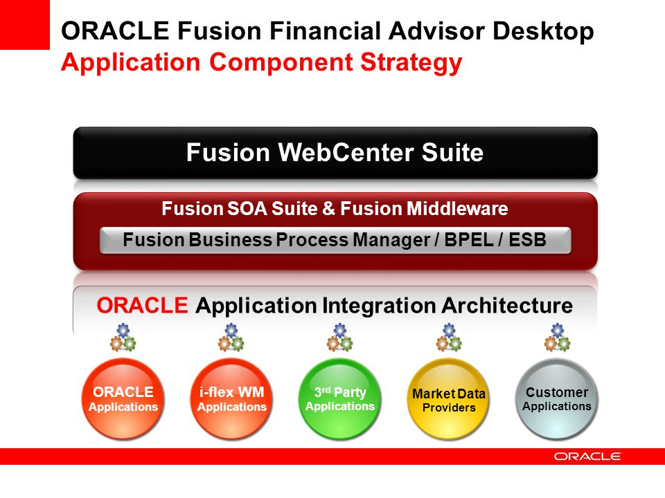 ORACLE Fusion Financial Advisor Desktop Application Component Strategy