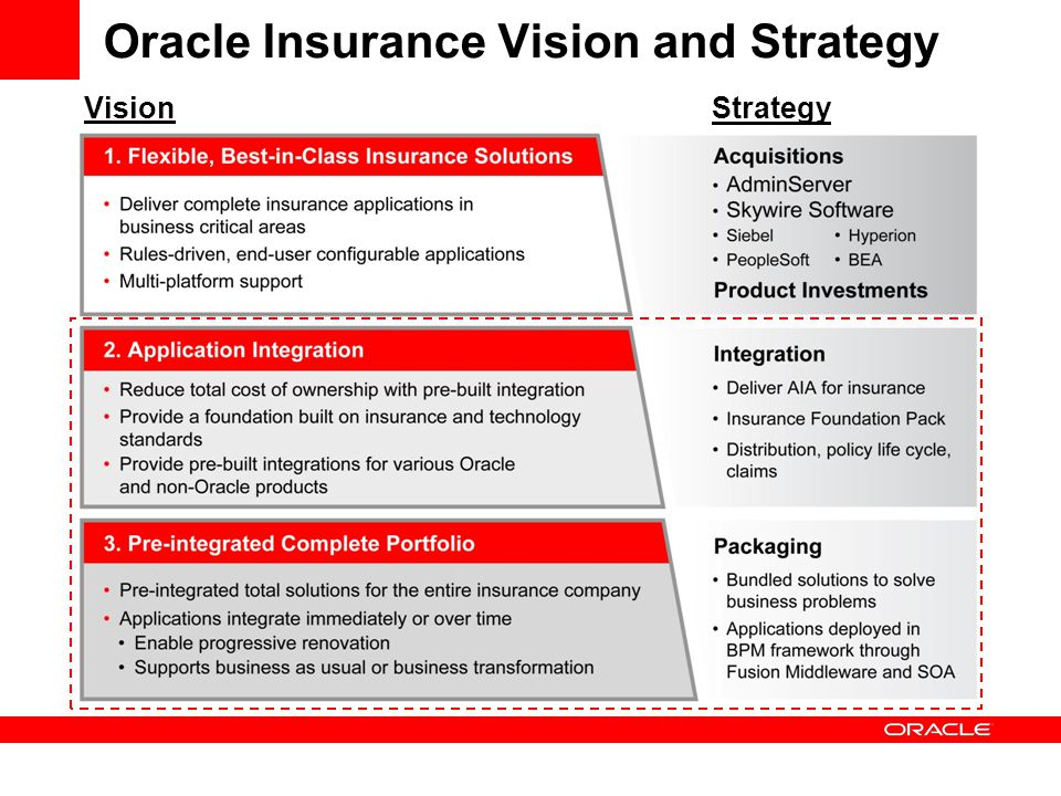 Oracle Insurance Vision and Strategy