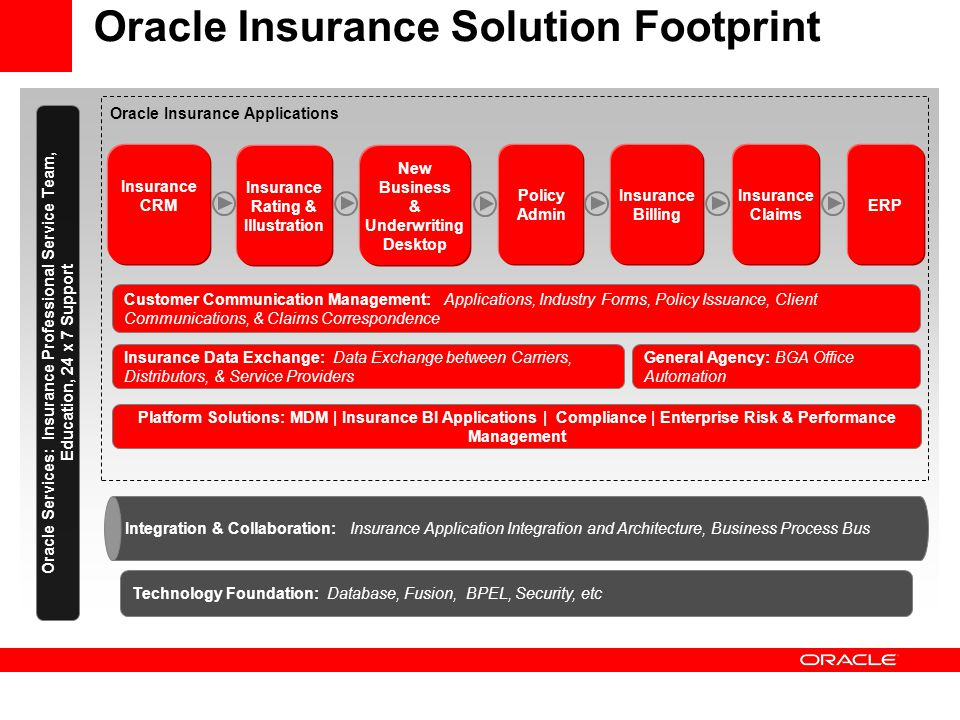 Oracle Insurance Solution Footprint