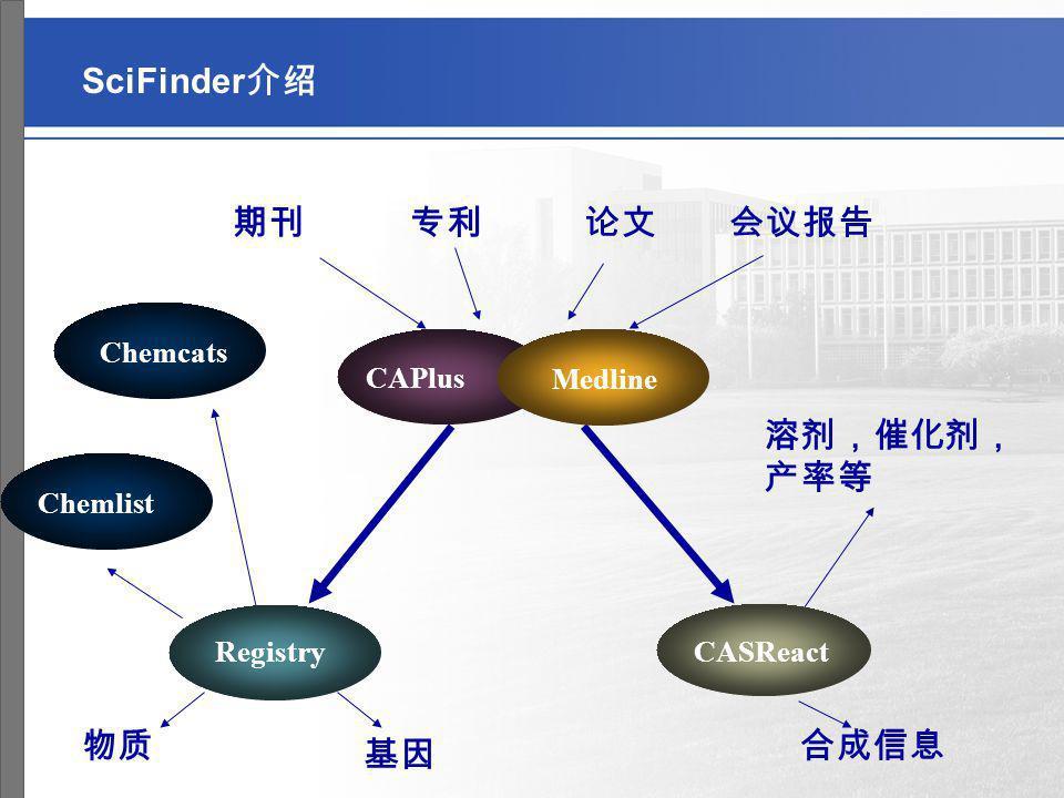 SciFinder介绍 期刊 专利 论文 会议报告 溶剂,催化剂,产率等 物质 合成信息 基因 Chemcats CAPlus