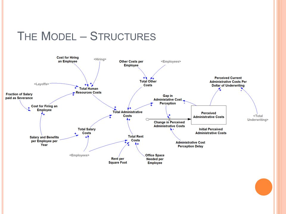 The Model – Structures