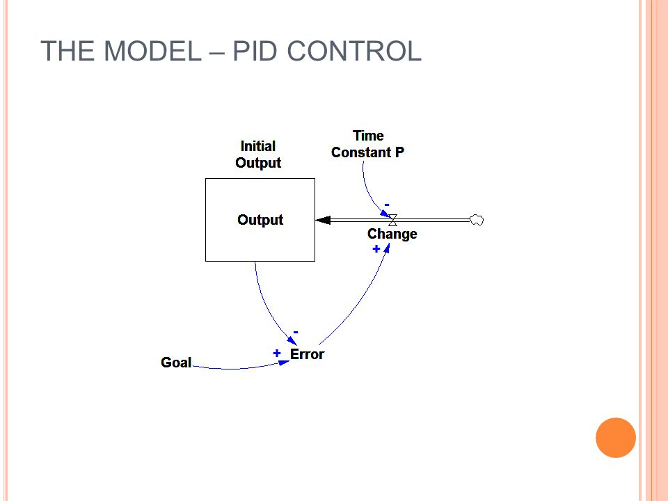 The Model – PID Control