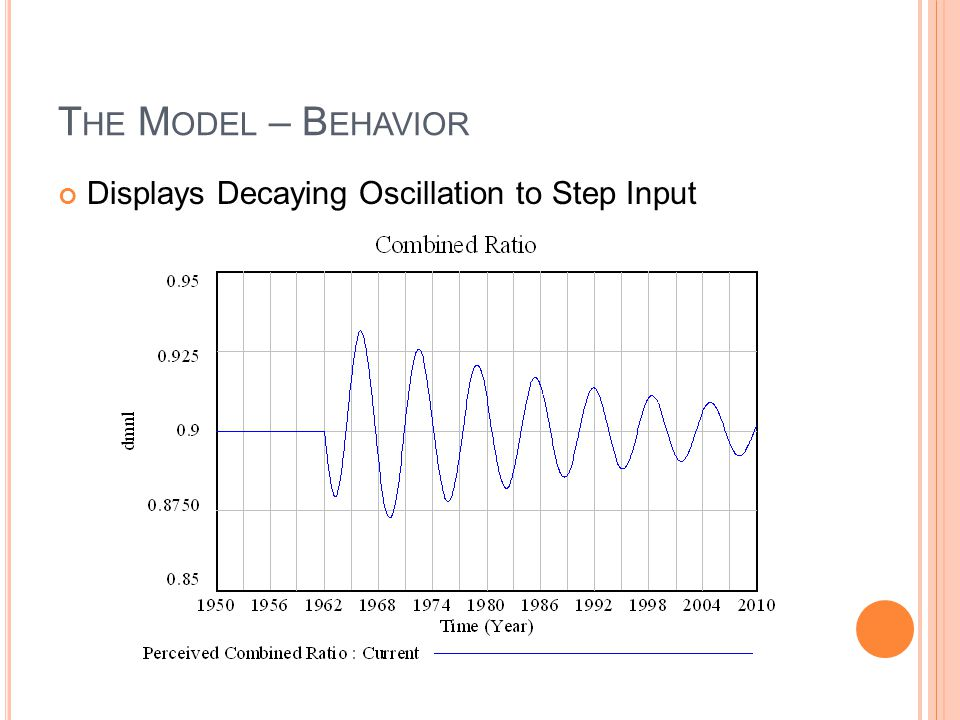 The Model – Behavior Displays Decaying Oscillation to Step Input