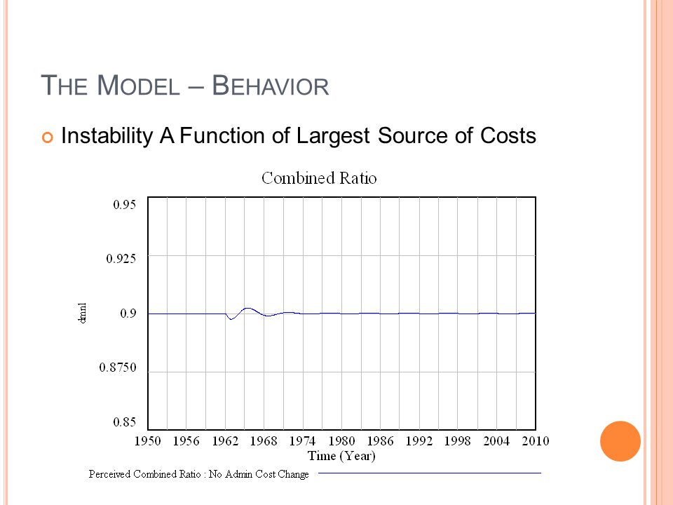 The Model – Behavior Instability A Function of Largest Source of Costs