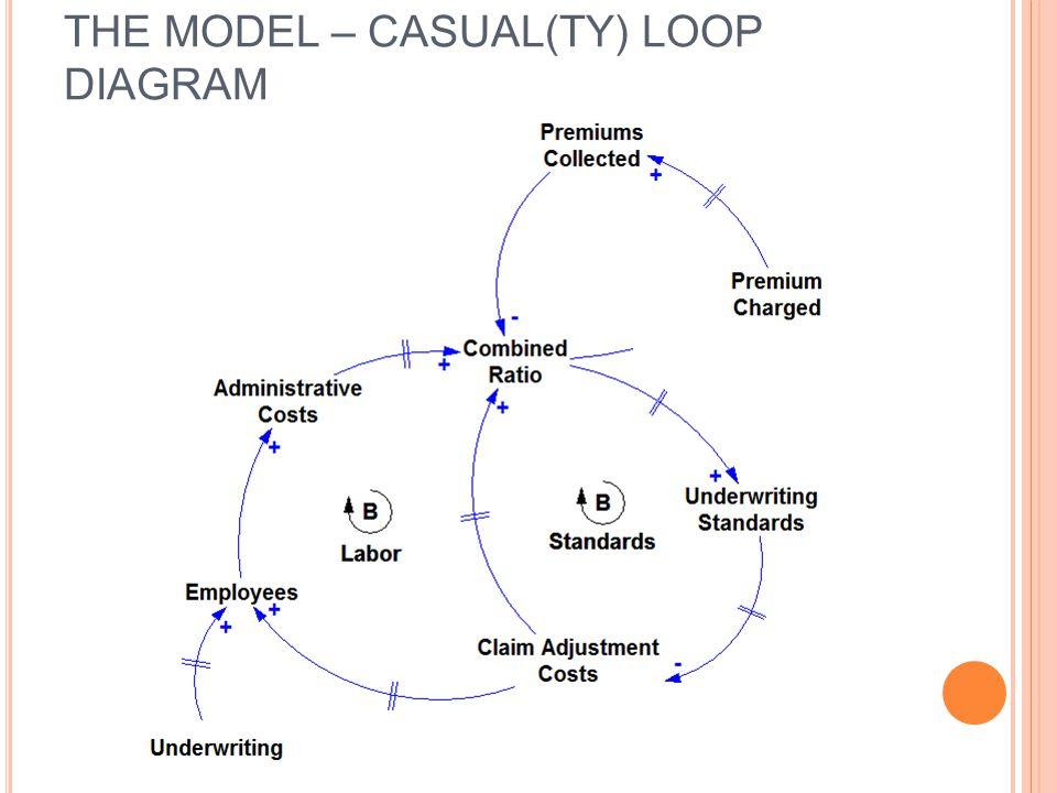 The Model – Casual(ty) Loop Diagram