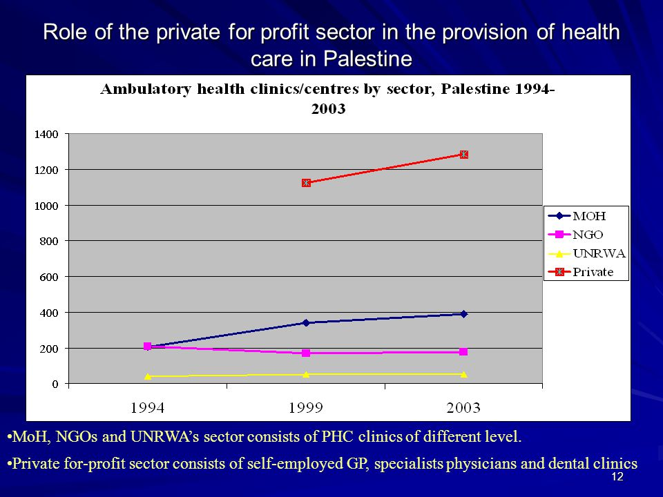 Role of the private for profit sector in the provision of health care in Palestine