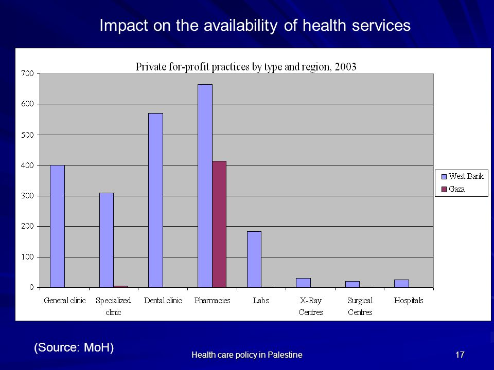 Impact on the availability of health services
