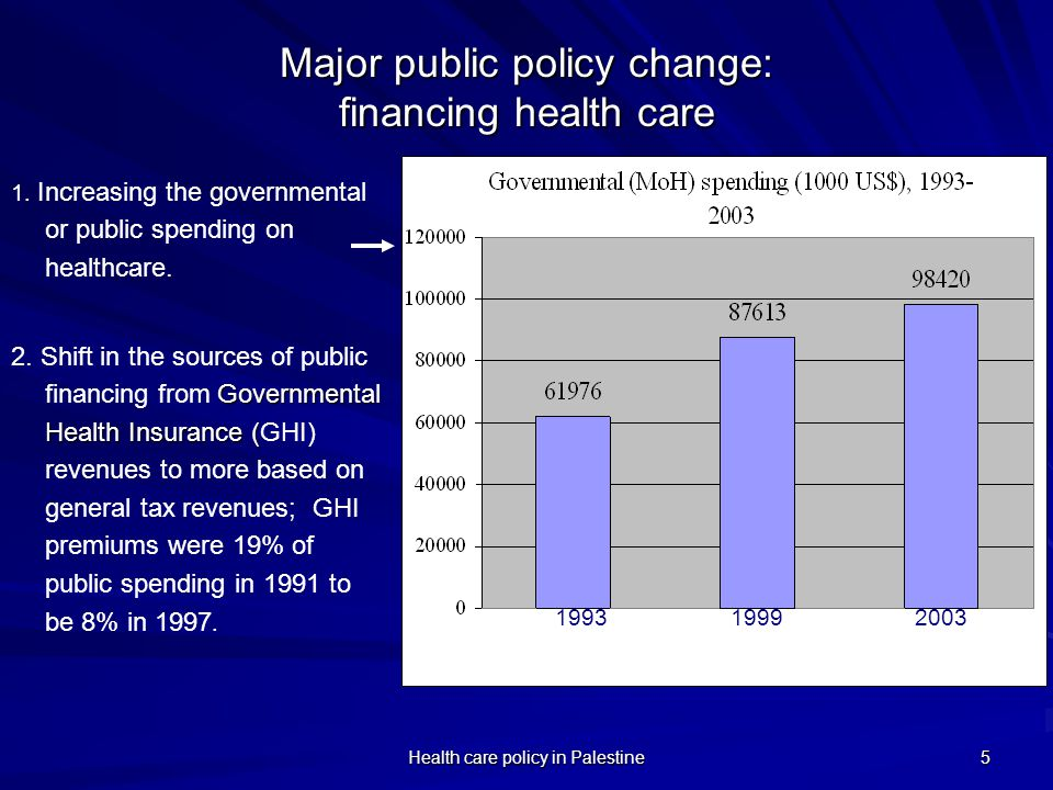 Major public policy change: financing health care