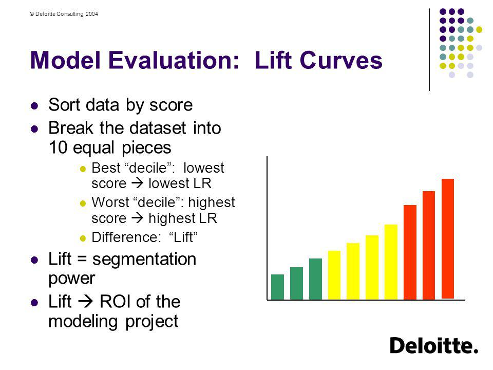 Model Evaluation: Lift Curves