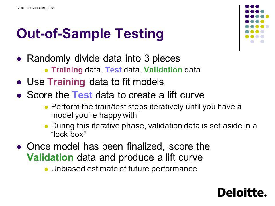Out-of-Sample Testing